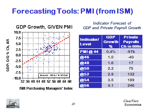 Forecasting Tools:  PMI (from ISM)
